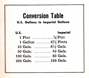 conversion table us gallons